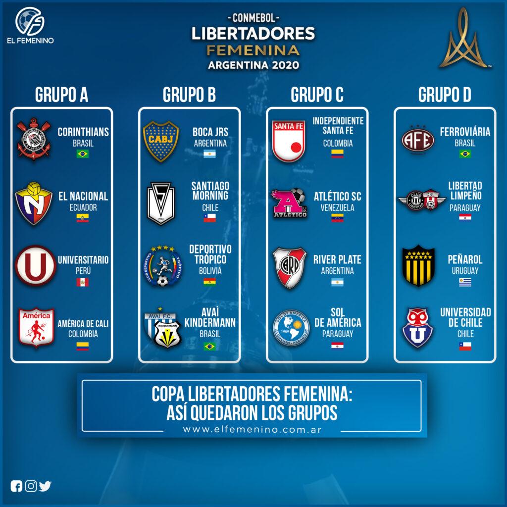 Grupos - Copa Libertadores 2020.