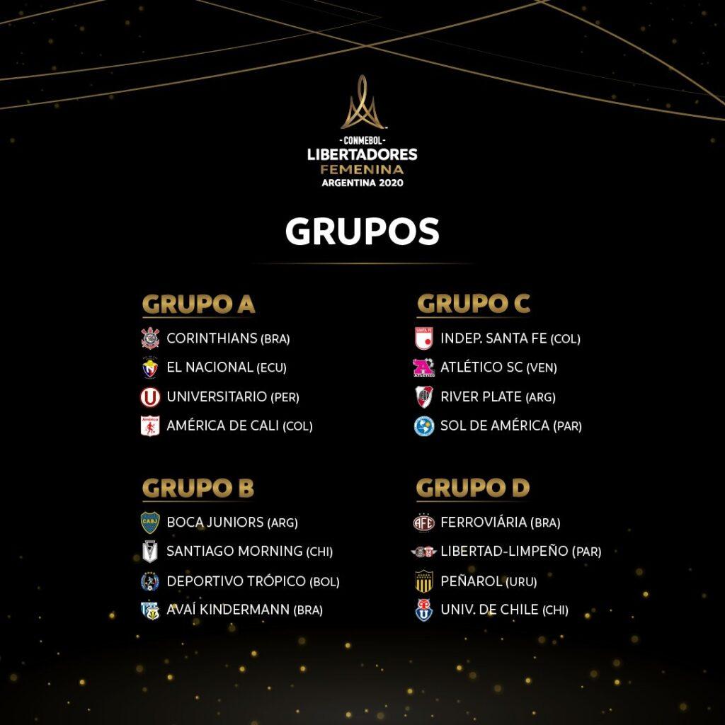 Copa Libertadores Femenina 2020 - Grupos sorteados.