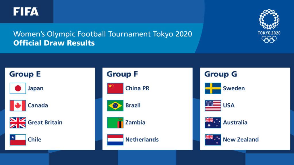 Así quedaron conformados los grupos de los Juegos Olímpicos de Tokio 2020:  Grupo E: Japón, Canadá, Gran Bretaña, Chile.  Grupo F: China, Brasil, Zambia y los Países Bajos  Grupo G: Suecia, Estados Unidos, Australia y Nueva Zelanda.